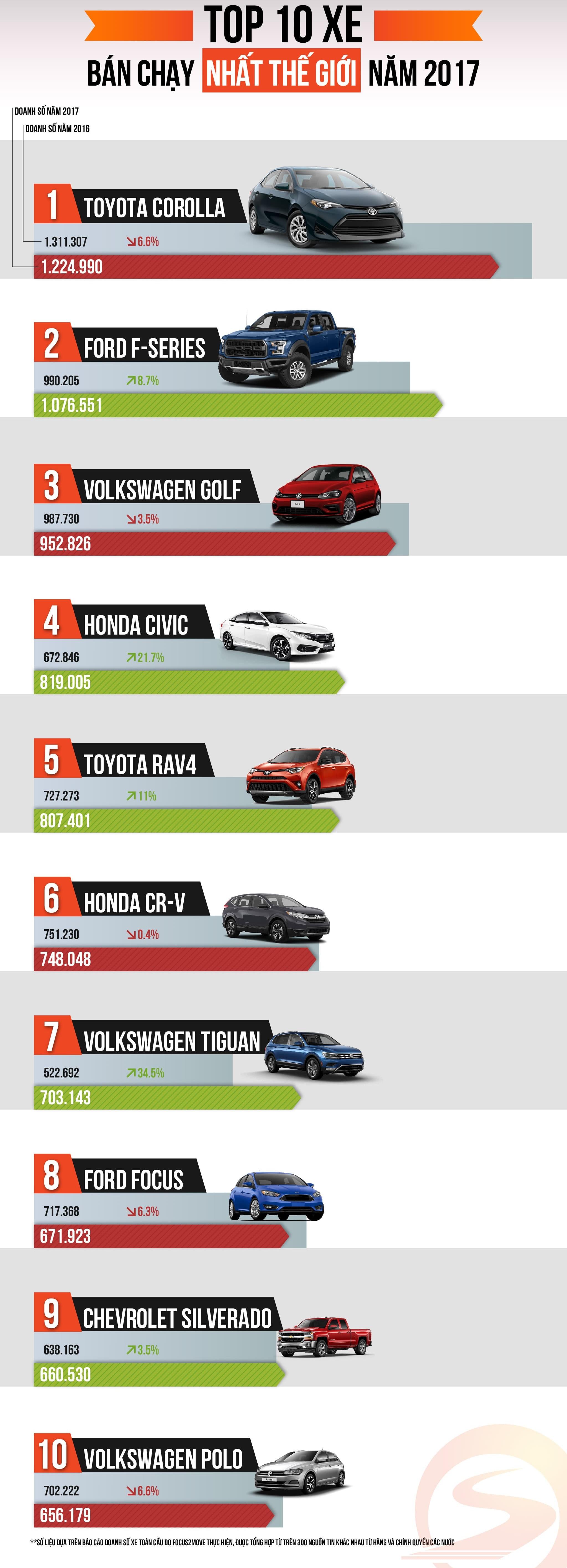 3 dòng xe Volkswagen bán chạy nhất thế giới
